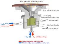 SOLAR-JET - Sản xuất nhiên liệu phản lực từ nước và CO2