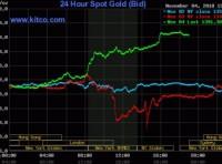 Giá vàng thế giới lập kỷ lục chưa từng có, 1.395 USD/oz