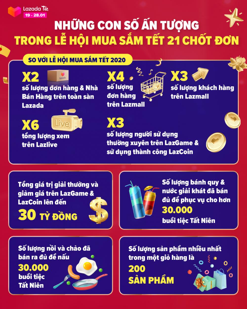 Lazada Việt Nam tăng gấp đôi lượng đơn hàng và nhà bán hàng trong dịp Tết Nguyên đán