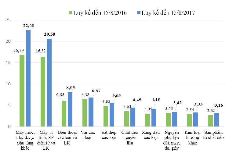Đến hết 15/8, Việt Nam nhập siêu 2,45 tỷ USD