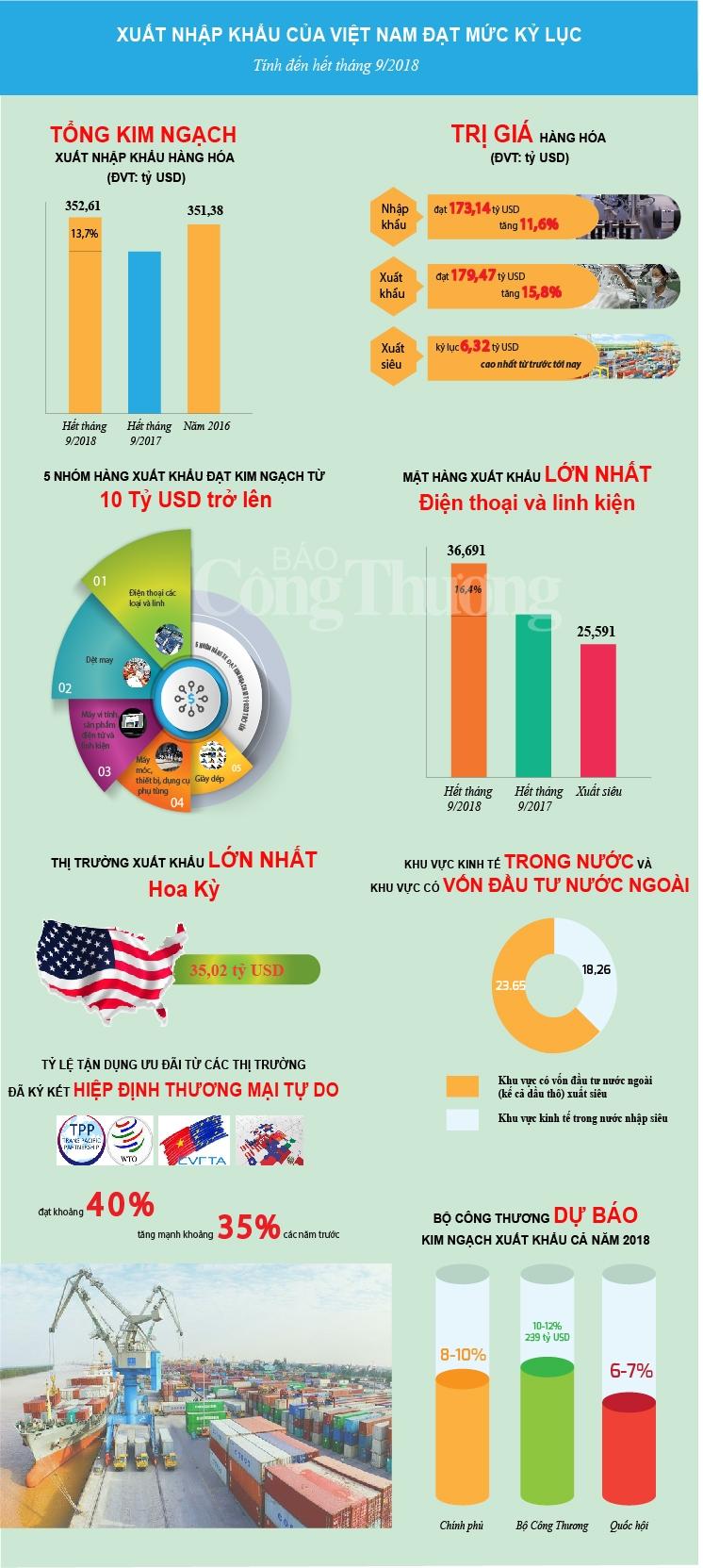 infographic xuat nhap khau dat muc ky luc