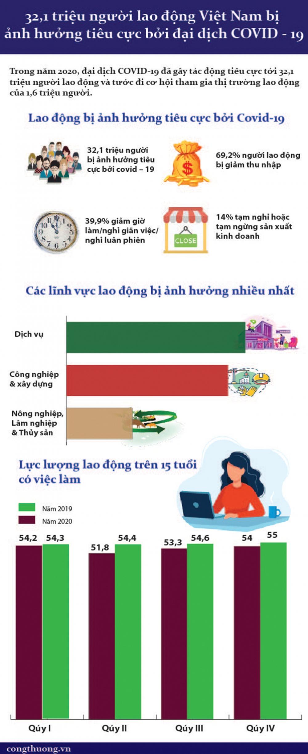 32,1 triệu người lao động Việt Nam bị ảnh hưởng tiêu cực bởi đại dịch COVID-19