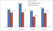 Việt Nam xuất khẩu sắt thép sang Hoa Kỳ thế nào?