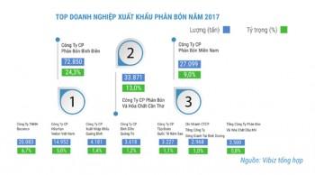 thi truong phan bon nam 2017 nhieu chuyen bien tich cuc