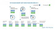 Thị trường phân bón năm 2017- Nhiều chuyển biến tích cực