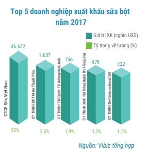 Thị trường sữa: 8 năm nhập khẩu 7,4 tỷ USD, doanh nghiệp nội làm gì để cạnh tranh?