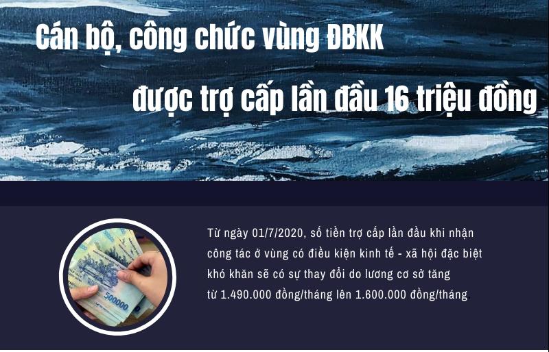 can bo cong chuc vung dac biet kho khan duoc tro cap lan dau 16 trieu dong