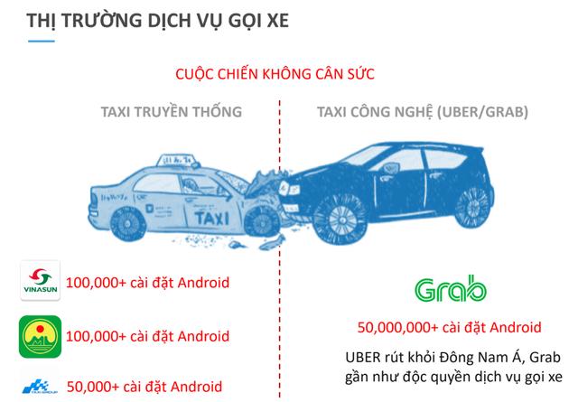 Chênh lệch về số lượt tải và xu hướng của người dùng cho thấy các hãng taxi công nghệ vượt xa taxi truyền thống.