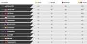 Đoàn TTVN đạt mục tiêu TOP 3 tại SEA Games 29