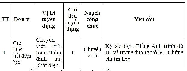 bo cong thuong keo dai thoi gian nhan ho so dang ky du tuyen cong chuc nam 2018