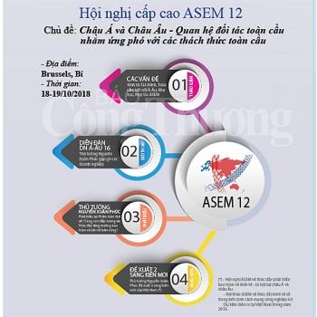 infographic asem 12 va su tham gia tich cuc cua viet nam