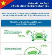 Khảo sát của Ford về việc lái xe tiết kiệm nhiên liệu