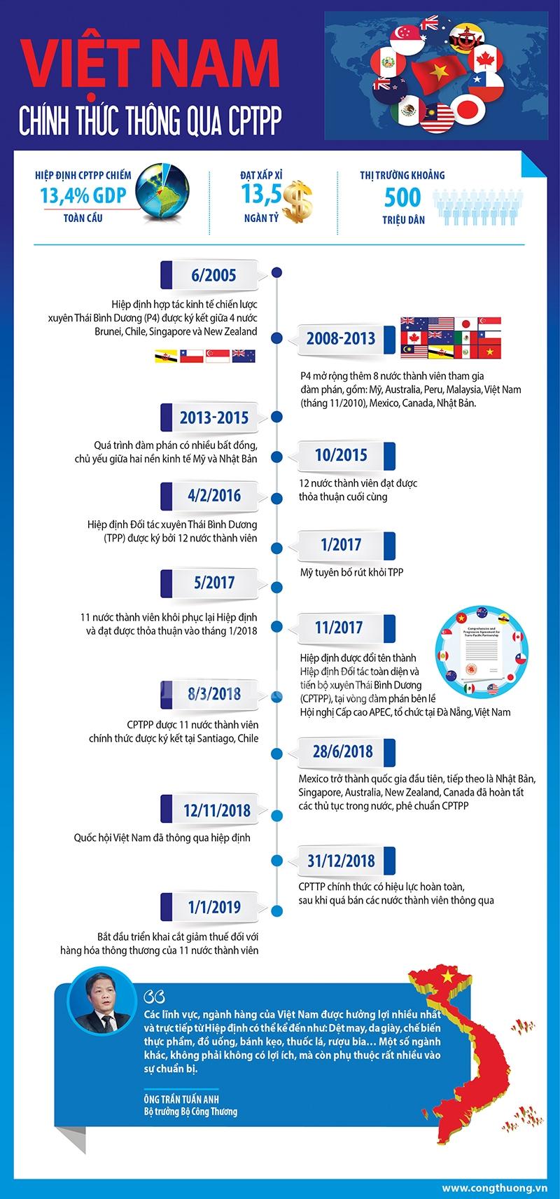infographic viet nam tro thanh quoc gia thu 7 thong qua cptpp