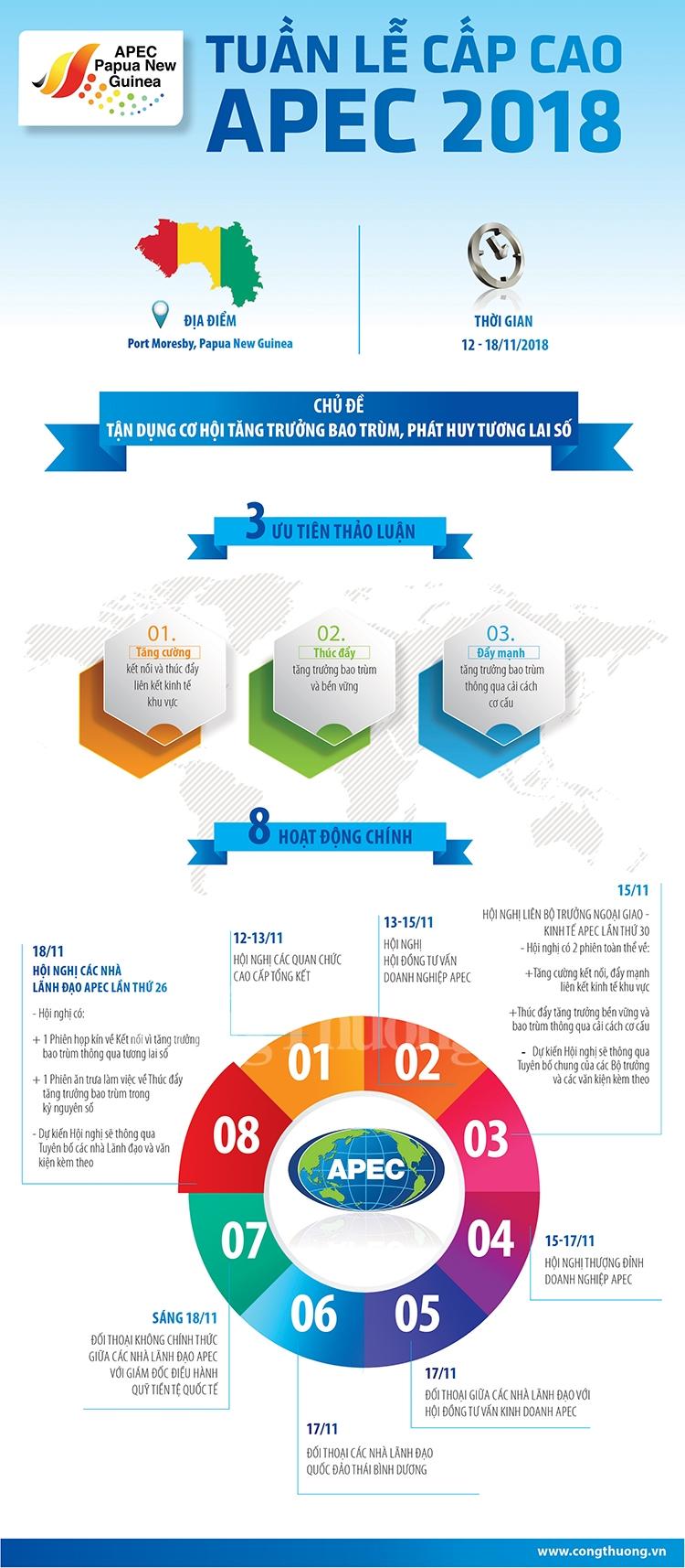 infographic thu tuong nguyen xuan phuc se tham du tuan le cap cao apec 2018