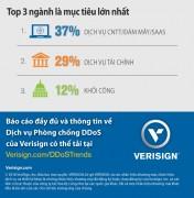 Xu hướng tấn công DDoS tăng mạnh trong Quý 3