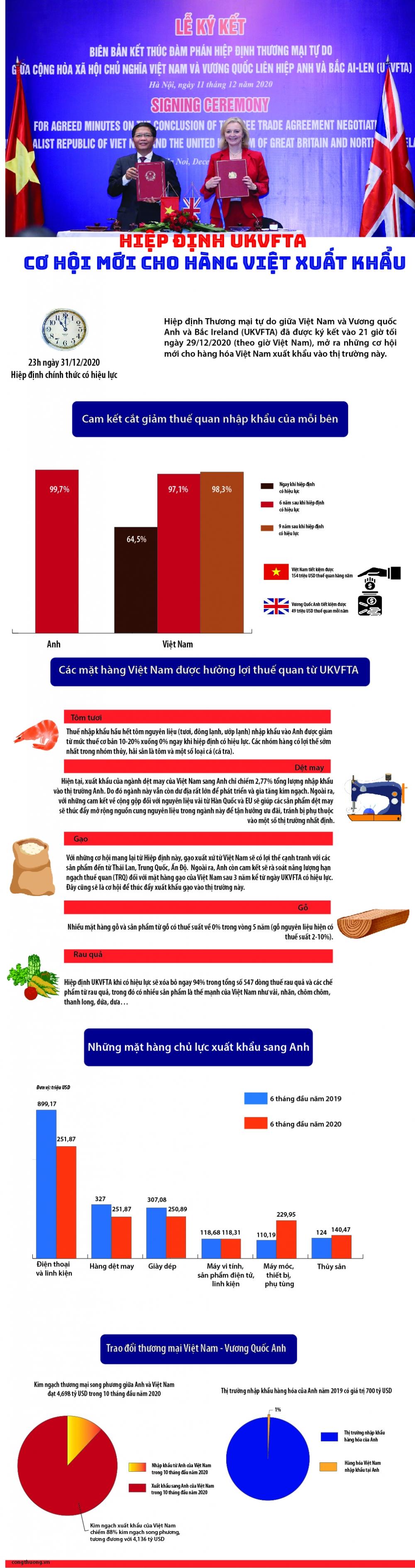 Infographic: Hiệp định UKVFTA – Cơ hội mới cho hàng Việt xuất khẩu