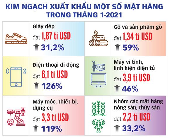 Tháng đầu năm Việt Nam xuất khẩu hơn 28 tỉ USD, tăng 55% so cùng kỳ - Ảnh 2.
