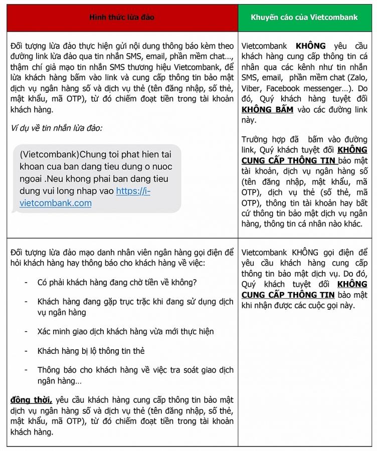 Vietcombank cảnh báo một số hình thức lừa đảo mới nhằm đánh cắp thông tin dịch vụ ngân hàng