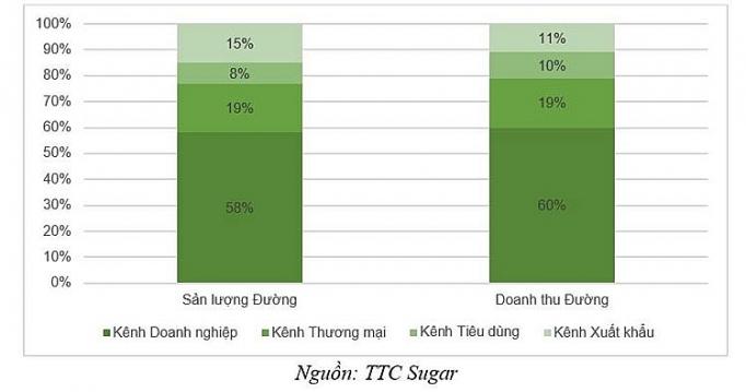 san luong tieu thu duong quy i nien do 2018 2019 duy tri da tang truong 111232