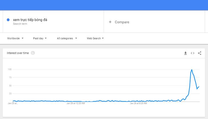 Xem trực tiếp bóng đá là chủ đề hot được tìm kiếm trên Google
