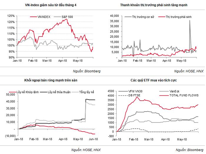 Thị trường chứng khoán đã tạo đáy?