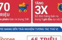 70 trieu san pham duoc ban ra trong su kien mua sam 1111 cua shopee