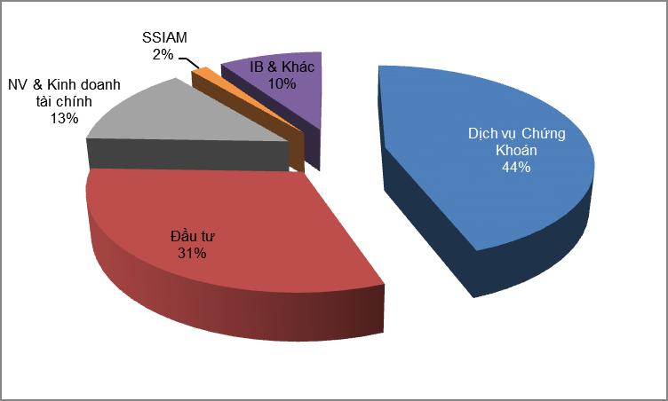 SSI đạt doanh thu hợp nhất 1.049 tỷ đồng trong quý 4/2017