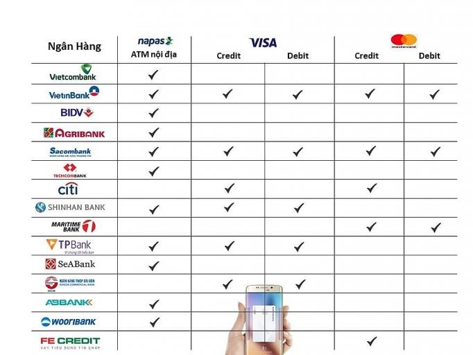 Người dùng sẽ được sử dụng dịch vụ chuyển khoản miễn phí qua