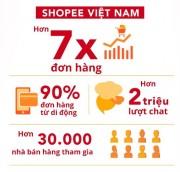 Shopee đạt 2,5 triệu đơn hàng trong 24 giờ đầu tiên của Lễ hội Shopee Super Sale