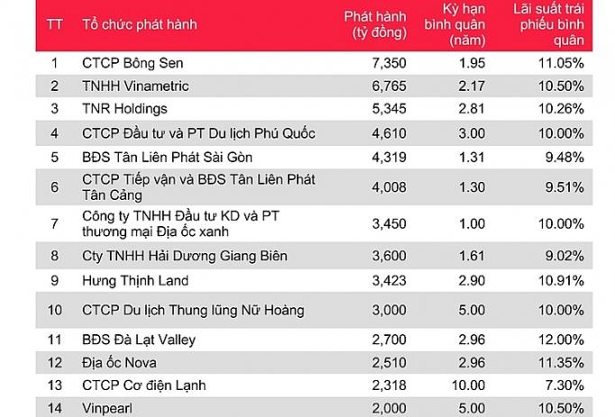 vi sao thi truong trai phieu bat dong san se bung no trong nam 2020