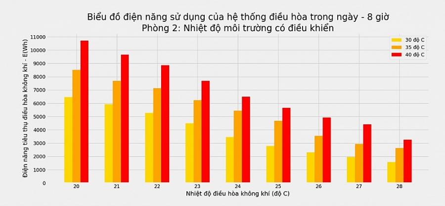 Tiêu thụ điện ở TP. Hồ Chí Minh lại phá kỷ lục