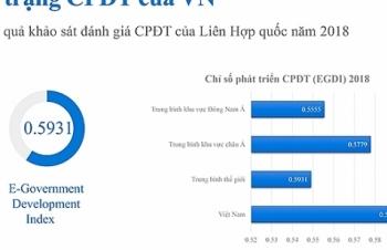 chinh phu dien tu viet nam xep hang 88 tren the gioi