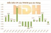 TPHCM: Chỉ số giá tiêu dùng tháng 8/2015 giảm 0,12%