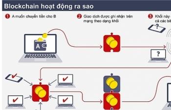 blockchain hua hen nhieu tiem nang ung dung trong nganh bat dong san