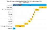 PV GAS nằm trong Top 3 dẫn đầu về vốn hoá thị trường