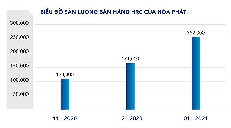 HRC của Hòa Phát đạt 252.000 tấn tháng 1/2021