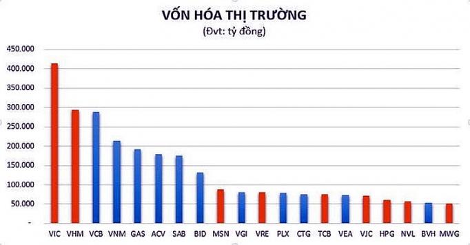 pv gas dung thu 5 trong top 20 doanh nghiep von hoa lon nhat thi truong viet nam