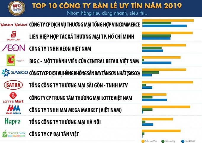 vincommerce tiep tuc dan dau top 10 cong ty uy tin nganh ban le nam 2019