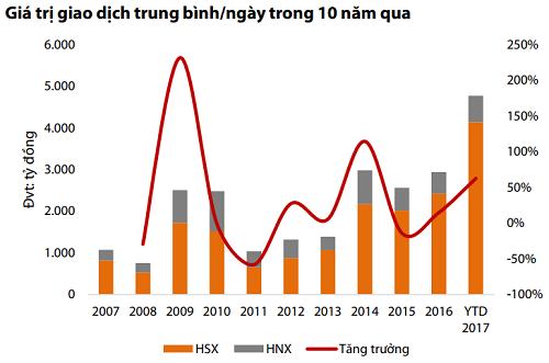 Thanh khoản thị trường tăng mạnh trở lại trong năm 2017. Nguồn: Bloomberg, RongViet Research