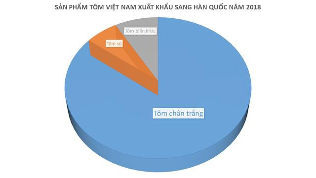 xuat khau tom sang han quoc du bao tiep tuc thang lon trong nam 2019