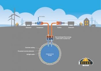 Công nghệ mới về lưu trữ năng lượng tái tạo