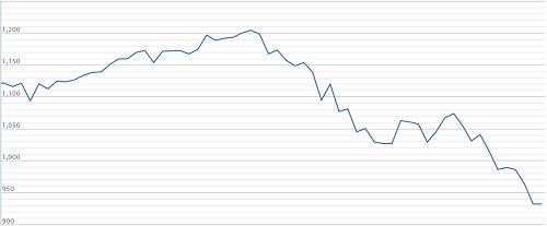 Diễn biến chỉ số VN-Index trong 3 tháng gần đây. Ảnh:VNDirect
