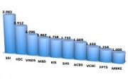 10 công ty chứng khoán cho vay margin gần 20.000 tỷ