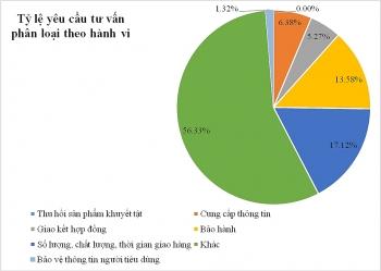 6 thang bo cong thuong giai quyet tren 1200 khieu nai