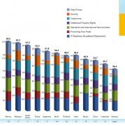 Việt Nam chưa cải thiện được thứ hạng trên Thẻ điểm điện toán đám mây Toàn cầu