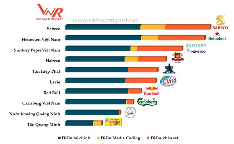 Suntory PepsiCo: Top 3 Công ty đồ uống uy tín năm 2017