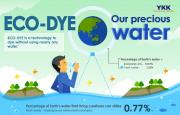 ECO-DYE: Công nghệ nhuộm mới làm giảm lượng nước sử dụng