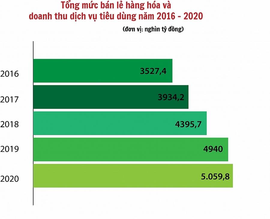 Bộ Công Thương: Thành tựu năm 2020 là động lực cho chặng đường kế tiếp - Sức vươn từ nội lực
