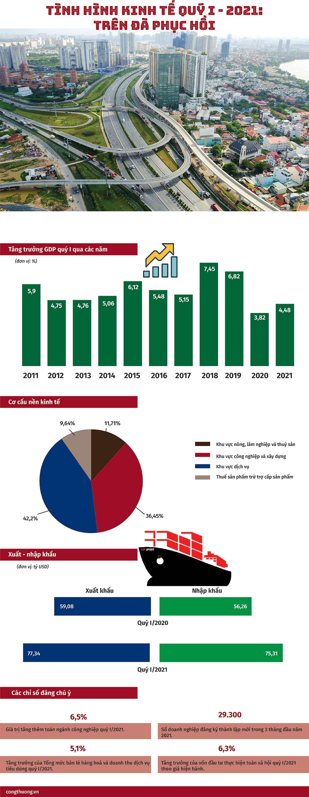 Tình hình kinh tế quý 1/2021: Trên đà phục hồi