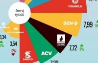 pv gas vung vang trong top 10 doanh nghiep gia tri nhat san chung khoan viet nam